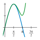 Fitting curves to Sin(x), Calculus textbook illustration art.