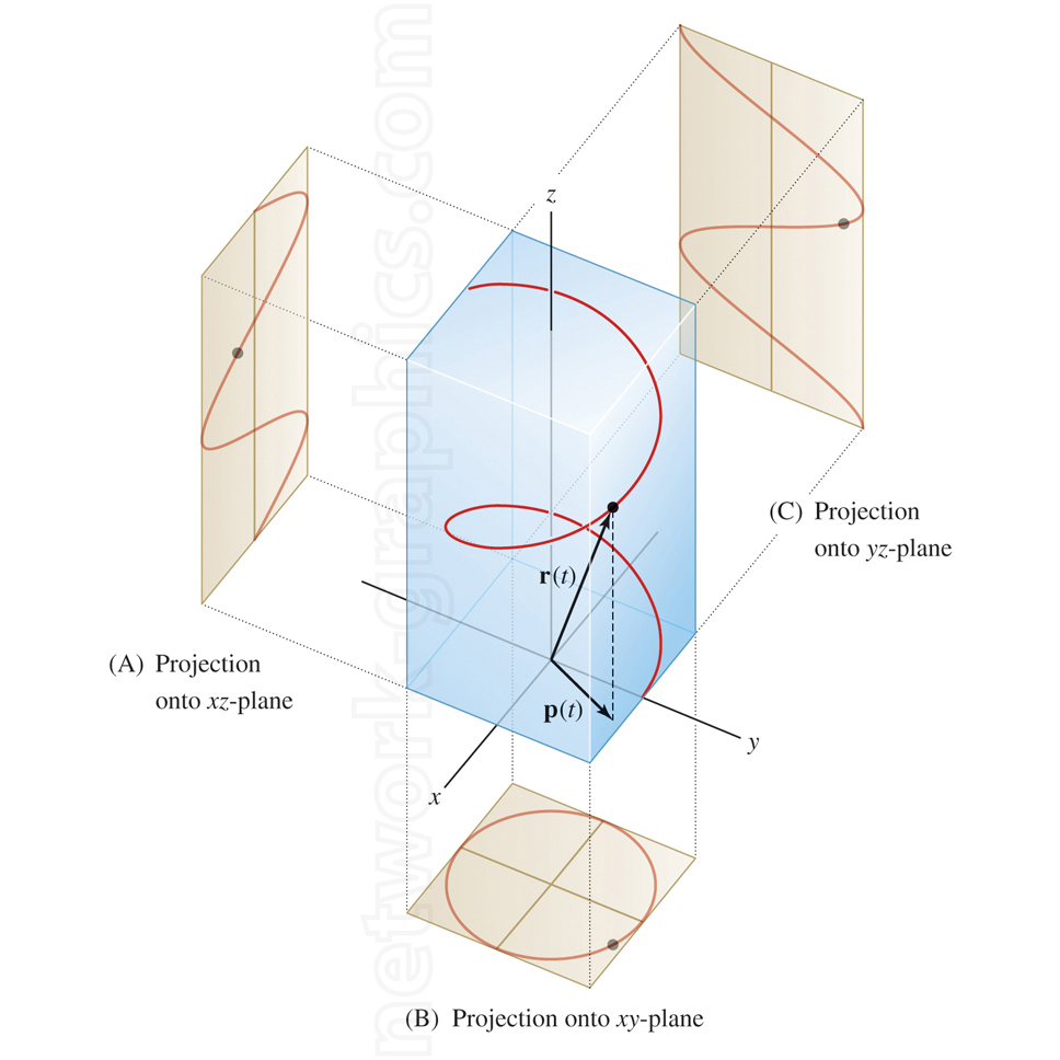 Vector Space Projection  from Wolfram MathWorld