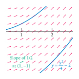 Parabola with slope field, Calculus textbook illustration art.