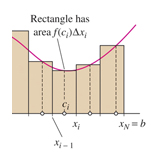 Calculating the area under a curve by subinterval construction, Calculus textbook illustration art.